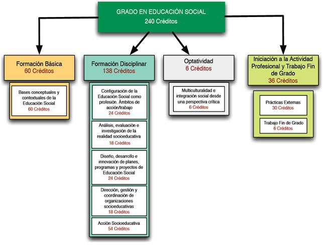 Social Education chart