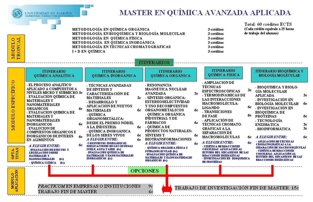 study plan for master degree