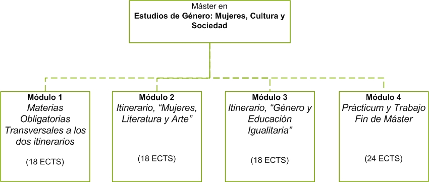 "masters dissertation structure A thesis is an ""argument"" in other words: the organization of the written theses has nothing to do with the organization of the research plan or its little section on planning."